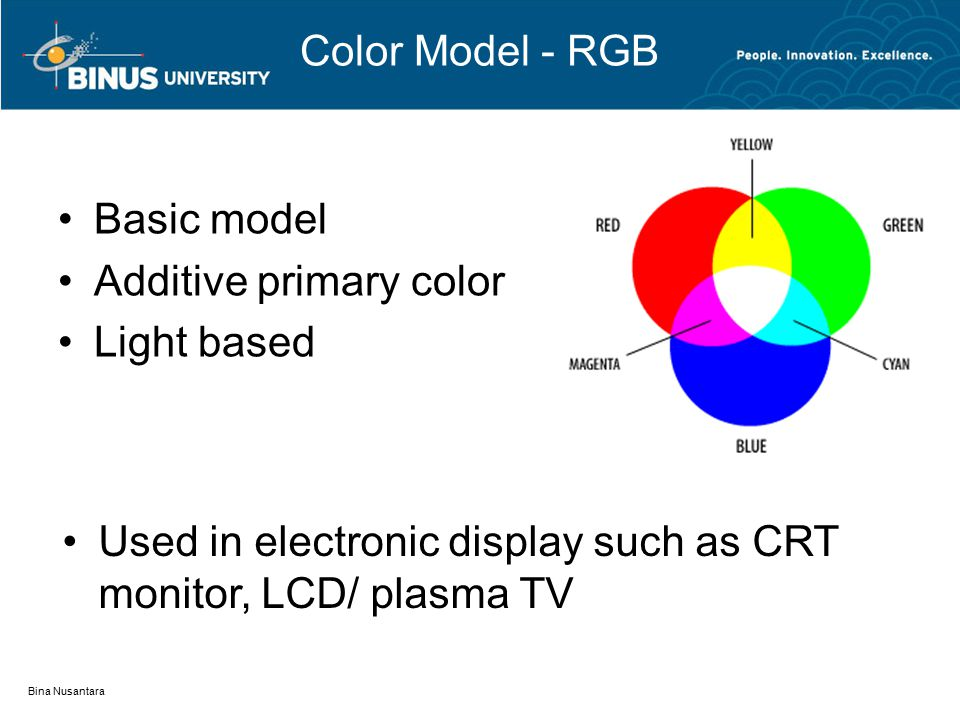 Color Model - RGB Basic model Additive primary color Light based Bina Nusantara Used in electronic display such as CRT monitor, LCD/ plasma TV