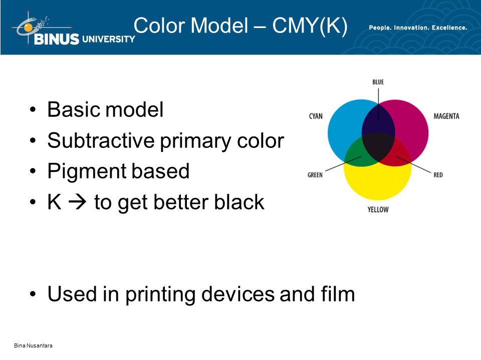 Color Model – CMY(K) Basic model Subtractive primary color Pigment based K  to get better black Used in printing devices and film Bina Nusantara