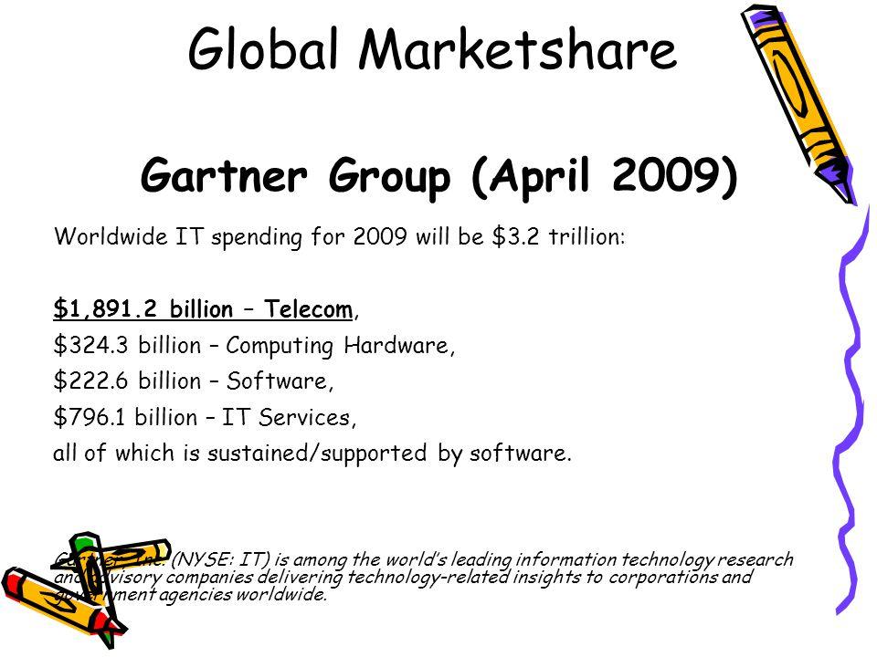 Global Marketshare Gartner Group (April 2009) Worldwide IT spending for 2009 will be $3.2 trillion: $1,891.2 billion – Telecom, $324.3 billion – Compu