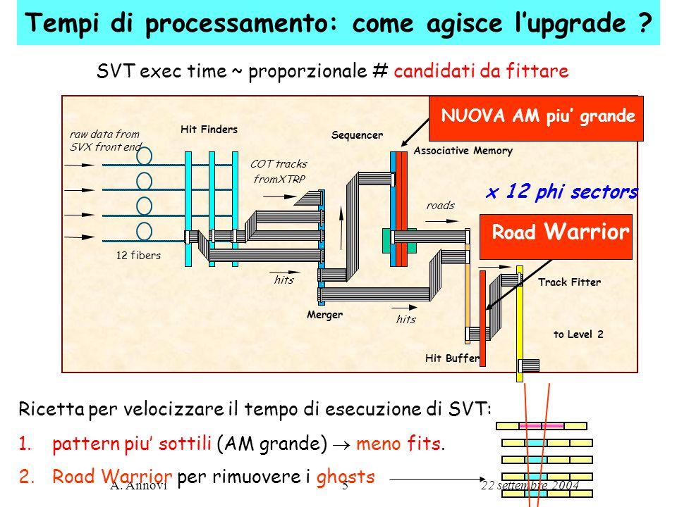 22 settembre 2004A. Annovi5 Tempi di processamento: come agisce l'upgrade .