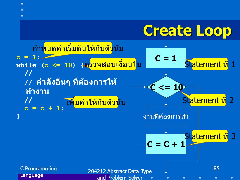 C Programming Language 204212 Abstract Data Type and Problem Solver 85 Create Loop c = 1; while (c <= 10) { // // คำสั่งอื่นๆ ที่ต้องการให้ ทำงาน // c