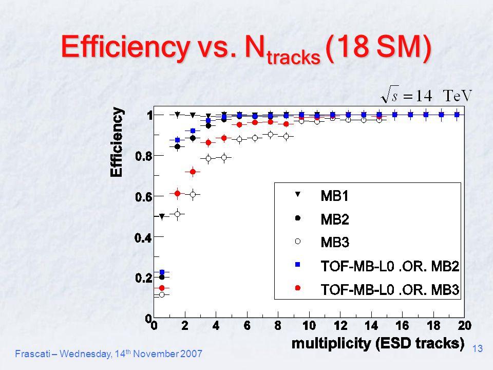Frascati – Wednesday, 14 th November 2007 13 Efficiency vs. N tracks (18 SM)