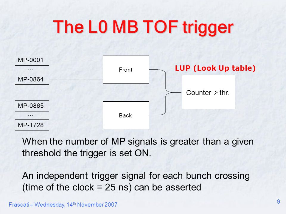 Frascati – Wednesday, 14 th November 2007 9 The L0 MB TOF trigger When the number of MP signals is greater than a given threshold the trigger is set ON.