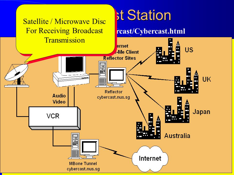 Computer Network Research Group ITB Cybercast Station http://www.nus.sg/Cybercast/Cybercast.html Satellite / Microwave Disc For Receiving Broadcast Tr