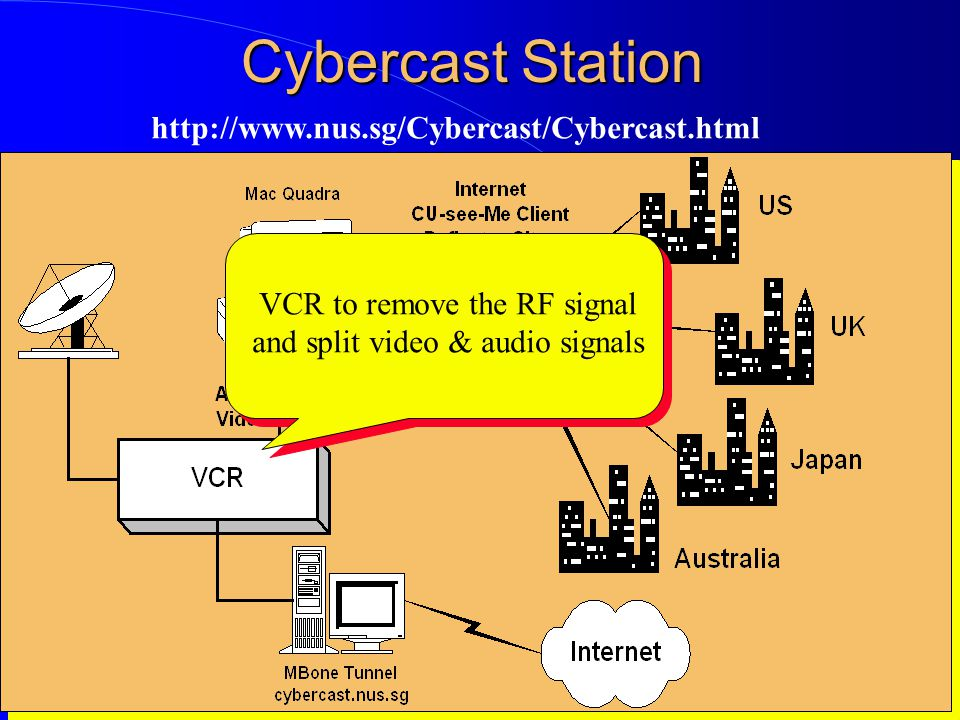 Computer Network Research Group ITB Cybercast Station http://www.nus.sg/Cybercast/Cybercast.html VCR to remove the RF signal and split video & audio signals