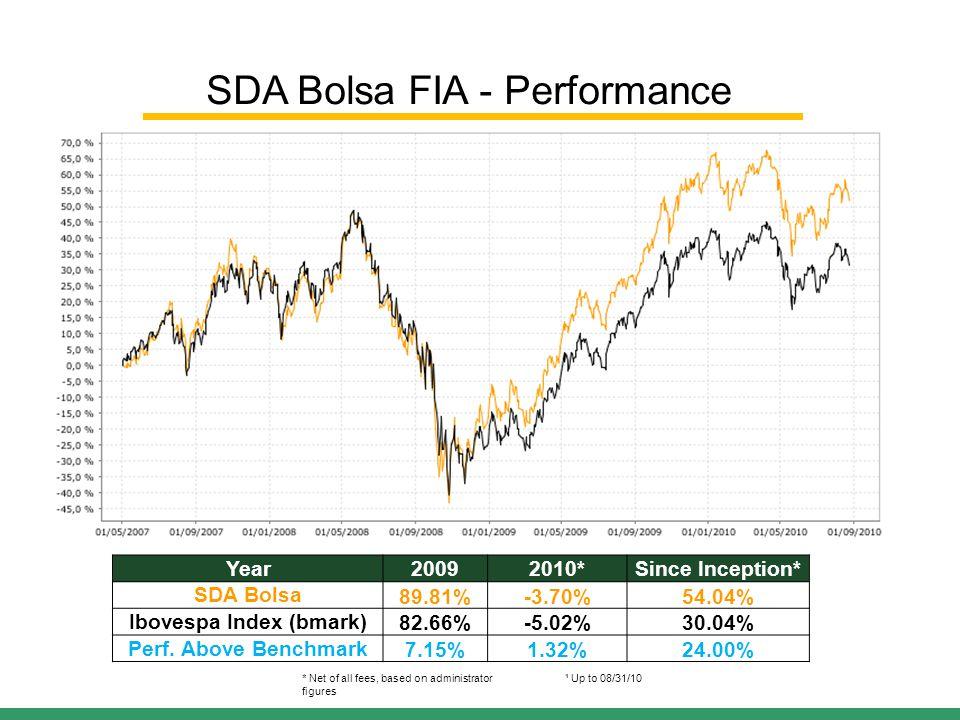 Year20092010*Since Inception* SDA Bolsa89.81%-3.70%54.04% Ibovespa Index (bmark)82.66%-5.02%30.04% Perf.