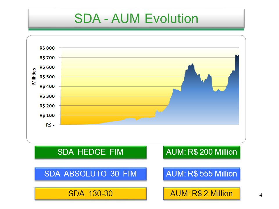 5 Investors - All Funds AUM: R$ 755 Million *The distributors are Family Offices and Funds of Funds from independent and/or Bank Asset Managers