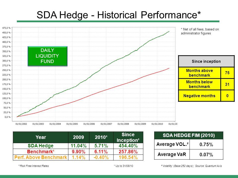 SDA HEDGE FIM (2010) Average VOL.²0.75% Average VaR0.07% Year20092010¹ Since Inception¹ SDA Hedge11.04%5.71%454.40% Benchmark¹9.90%6.11%257.86% Perf.
