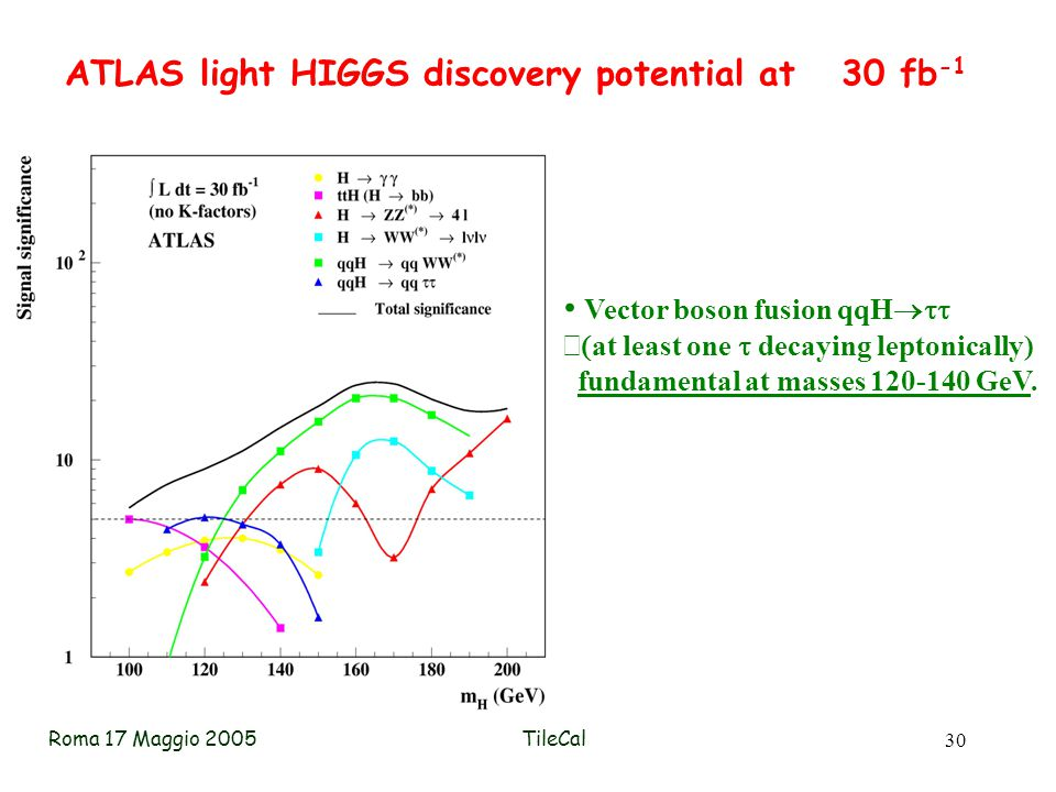 Roma 17 Maggio 2005TileCal 30 ATLAS light HIGGS discovery potential at 30 fb -1 Vector boson fusion qqH   at least one  decaying leptonically) fundamental at masses 120-140 GeV.