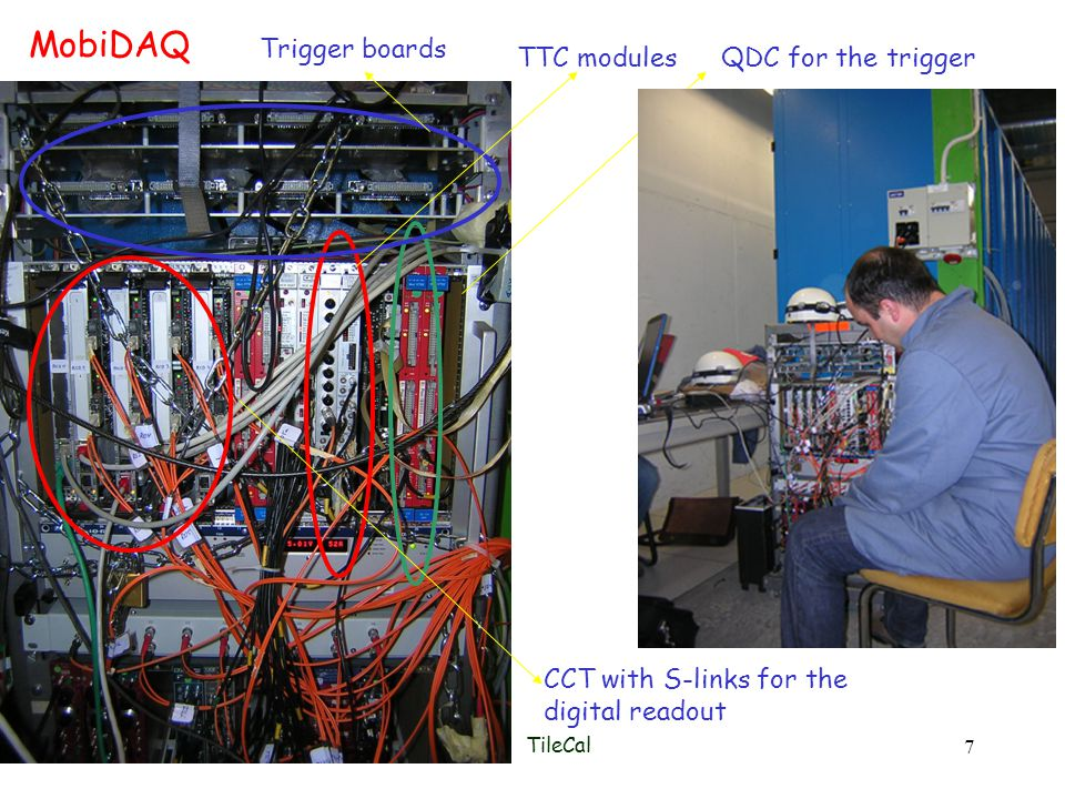 Roma 17 Maggio 2005TileCal 7 Trigger boards QDC for the trigger CCT with S-links for the digital readout TTC modules MobiDAQ