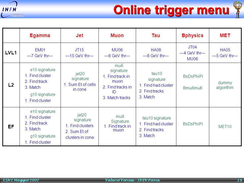 Online trigger menu 19 EgammaJetMuonTauBphysicsMET LVL1 EM01 —7 GeV thr— JT15 —15 GeV thr— MU06 —6 GeV thr— HA08 —8 GeV thr— JT04 —4 GeV thr— MU06 HA05 —5 GeV thr— L2 e10 signature 1.