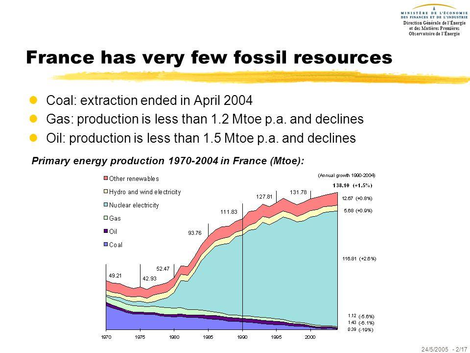 Direction Générale de l'Énergie et des Matières Premières Observatoire de l'Énergie 24/5/2005- 2/17 France has very few fossil resources lCoal: extrac