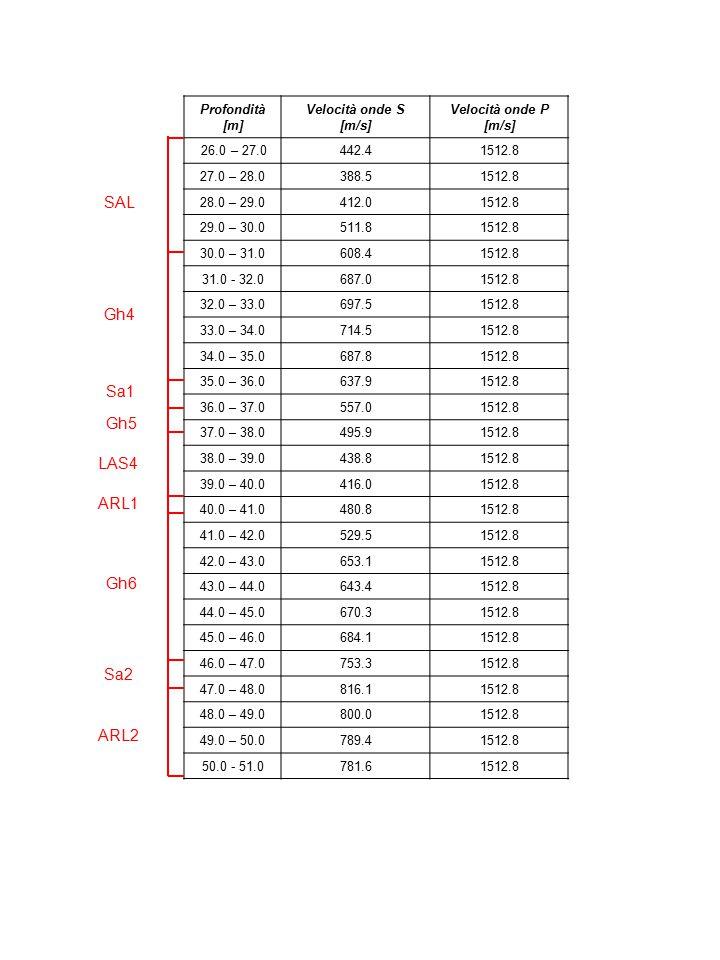 Profondità [m] Velocità onde S [m/s] Velocità onde P [m/s] 26.0 – 27.0442.41512.8 27.0 – 28.0388.51512.8 28.0 – 29.0412.01512.8 29.0 – 30.0511.81512.8 30.0 – 31.0608.41512.8 31.0 - 32.0687.01512.8 32.0 – 33.0697.51512.8 33.0 – 34.0714.51512.8 34.0 – 35.0687.81512.8 35.0 – 36.0637.91512.8 36.0 – 37.0557.01512.8 37.0 – 38.0495.91512.8 38.0 – 39.0438.81512.8 39.0 – 40.0416.01512.8 40.0 – 41.0480.81512.8 41.0 – 42.0529.51512.8 42.0 – 43.0653.11512.8 43.0 – 44.0643.41512.8 44.0 – 45.0670.31512.8 45.0 – 46.0684.11512.8 46.0 – 47.0753.31512.8 47.0 – 48.0816.11512.8 48.0 – 49.0800.01512.8 49.0 – 50.0789.41512.8 50.0 - 51.0781.61512.8 SAL Gh4 Sa1 Gh5 LAS4 ARL1 Gh6 Sa2 ARL2