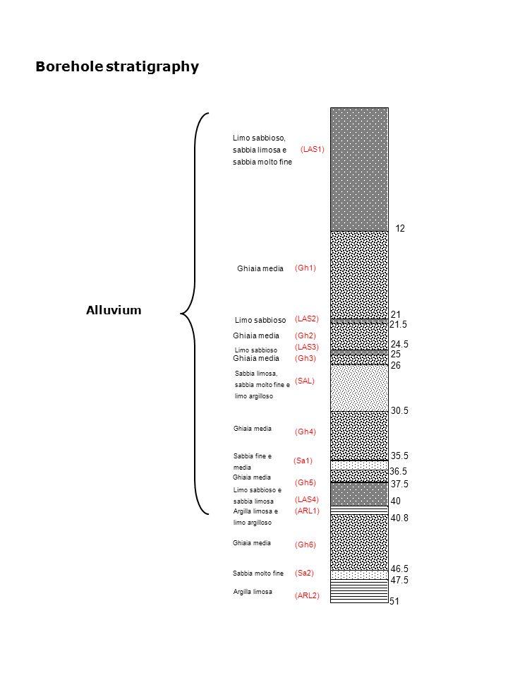 Borehole stratigraphy Alluvium Limo sabbioso, sabbia limosa e sabbia molto fine Limo sabbioso Ghiaia media Sabbia limosa, sabbia molto fine e limo argilloso Limo sabbioso Sabbia fine e media Ghiaia media Limo sabbioso e sabbia limosa Argilla limosa e limo argilloso Ghiaia media Sabbia molto fine Argilla limosa (LAS1) Ghiaia media (Gh1) 12 21 21.5 24.5 25 (LAS2) Ghiaia media 26 30.5 35.5 36.5 37.5 40 40.8 46.5 47.5 51 (Gh2) (LAS3) (Gh3) (SAL) (Gh4) (Sa1) (Gh5) (LAS4) (ARL1) (Gh6) (Sa2) (ARL2)