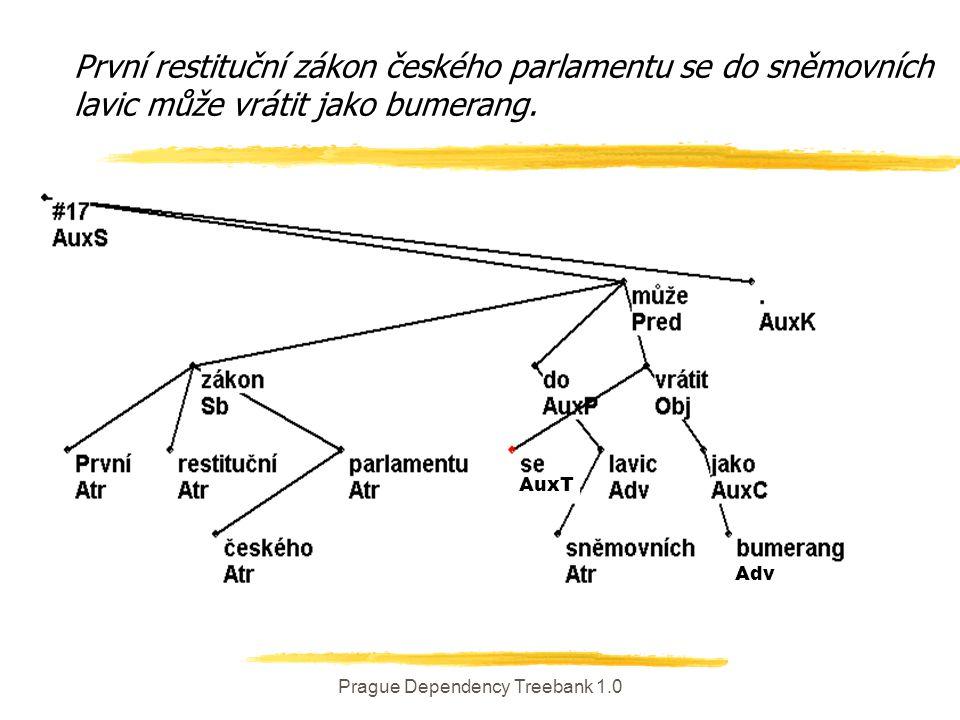 Prague Dependency Treebank 1.0 Adv AuxT První restituční zákon českého parlamentu se do sněmovních lavic může vrátit jako bumerang.