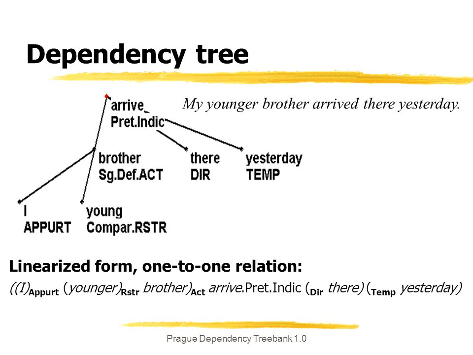 """Prague Dependency Treebank 1.0 Two stages (chronologically) z(A) manual """"analytic annotation (ATS) ytraining data for (B)(a) z(B) y(a) semiautomatic procedure (Collin's parser) y(b) manual correcting of (B)(a)"""