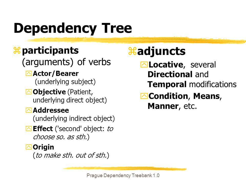 Prague Dependency Treebank 1.0 Pokus pokus NNIS1-----A---- o o RR--4---------- zázrak zázrak NNIS4-----A----..