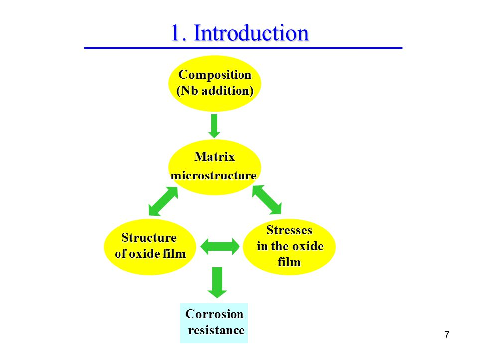 7 Corrosion resistance resistance Stresses in the oxide in the oxidefilm Structure of oxide film MatrixmicrostructureComposition (Nb addition)