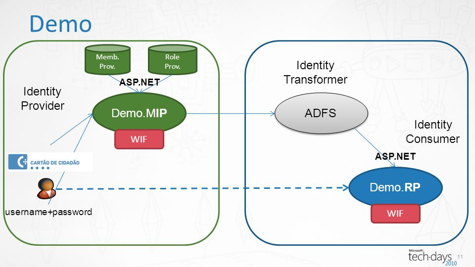 11 Demo Demo.RP ADFS Demo.MIP username+password Memb.