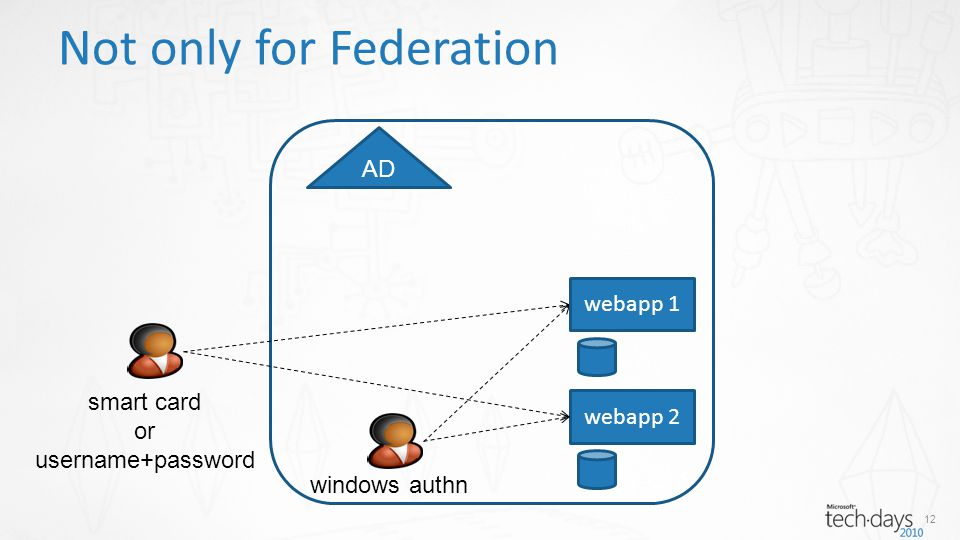 12 Not only for Federation webapp 2 smart card or username+password windows authn AD webapp 1