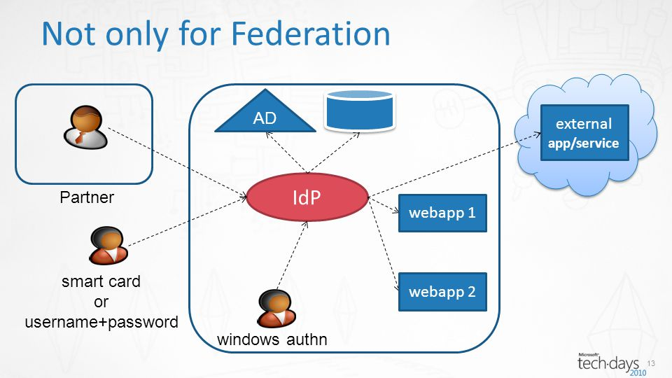 13 Not only for Federation external app/service Partner windows authn IdP AD webapp 2 webapp 1 smart card or username+password