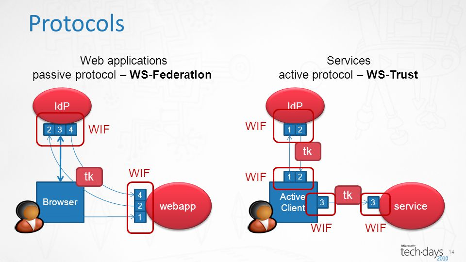 14 Protocols Browser 1 2 234 4 IdP webapp tk Active Client IdP service 1 21 2 tk 33 WIF Web applications passive protocol – WS-Federation Services active protocol – WS-Trust WIF