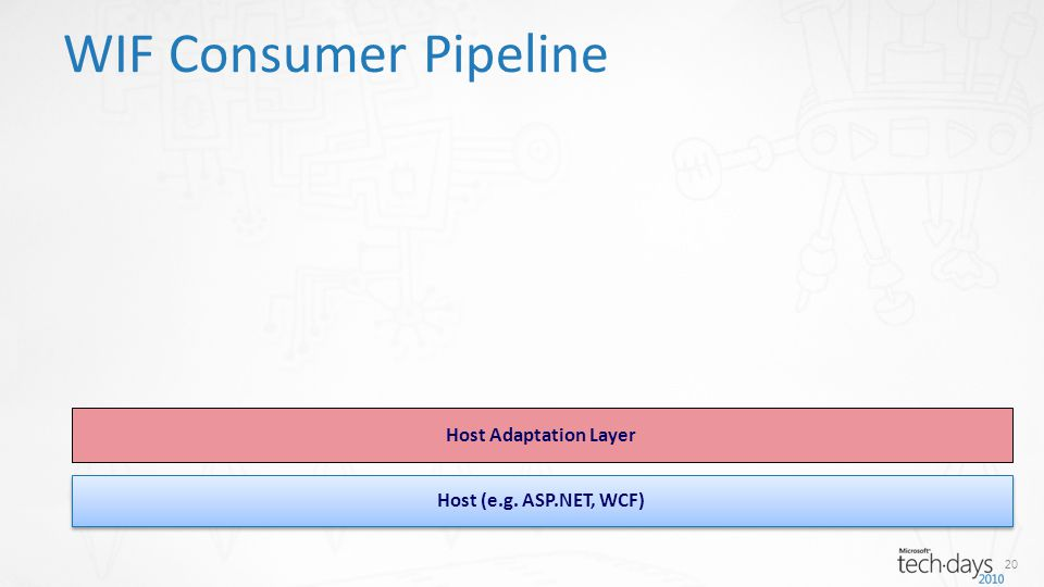WIF Consumer Pipeline Host (e.g. ASP.NET, WCF) Host Adaptation Layer 20