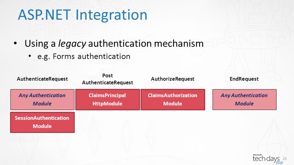 ASP.NET Integration AuthenticateRequest Post AuthenticateRequest AuthorizeRequestEndRequest Any Authentication Module ClaimsPrincipal HttpModule ClaimsAuthorization Module Any Authentication Module SessionAuthentication Module Using a legacy authentication mechanism e.g.