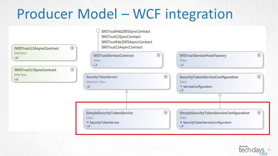 Producer Model – WCF integration 41