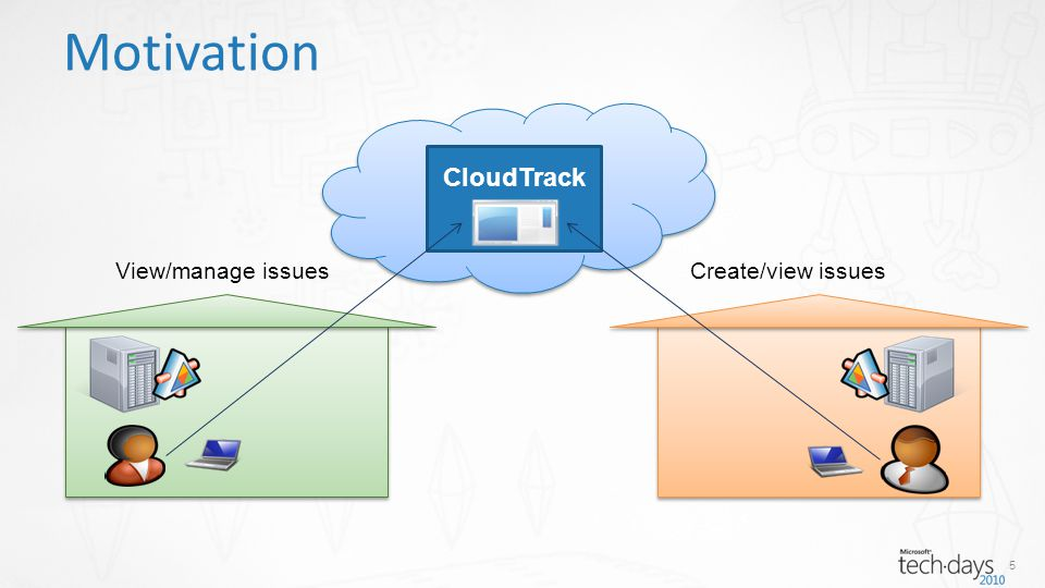 5 Motivation CloudTrack. Create/view issuesView/manage issues