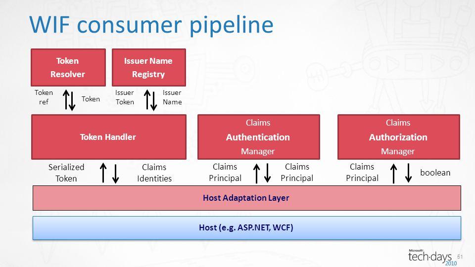 WIF consumer pipeline Host (e.g.