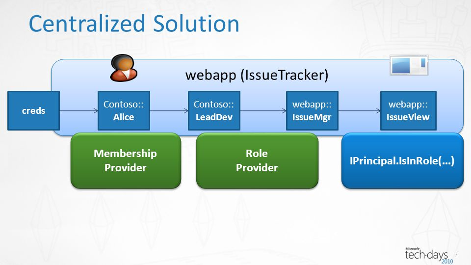 webapp (IssueTracker) Centralized Solution creds Contoso:: Alice webapp:: IssueView Contoso:: LeadDev webapp:: IssueMgr 7 Membership Provider Membership Provider Role Provider Role Provider IPrincipal.IsInRole(...)