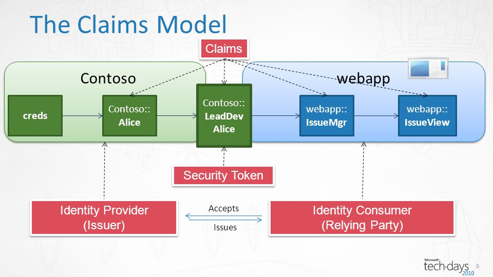 Contoso webapp The Claims Model creds Contoso:: Alice webapp:: IssueView Contoso:: LeadDev Alice webapp:: IssueMgr 9 Claims Security Token Identity Pr