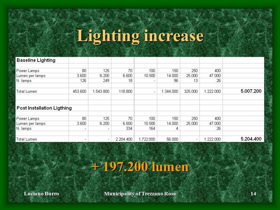 Luciano BurroMunicipality of Trezzano Rosa14 Lighting increase + 197.200 lumen