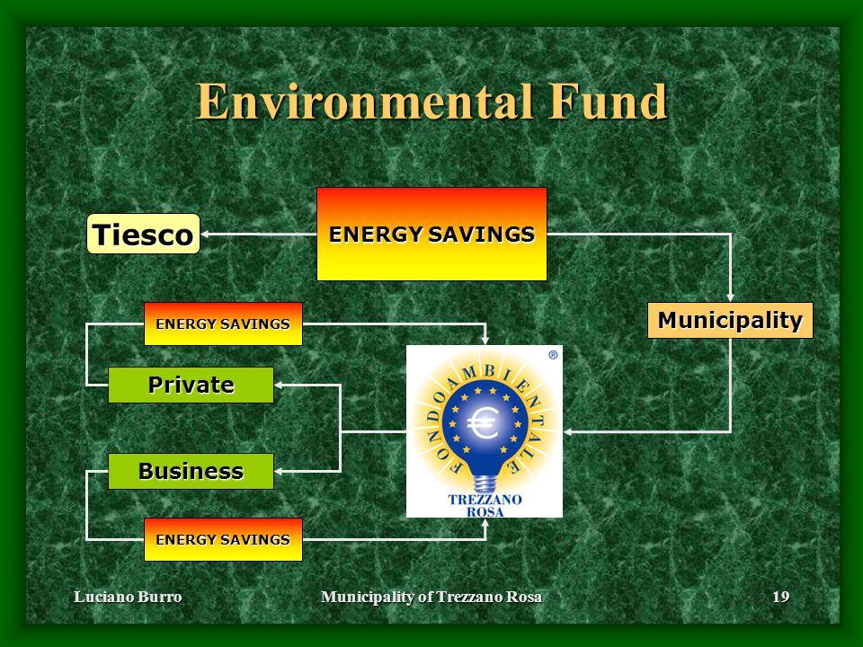 Luciano BurroMunicipality of Trezzano Rosa19 Environmental Fund ENERGY SAVINGS Tiesco Municipality Private Business
