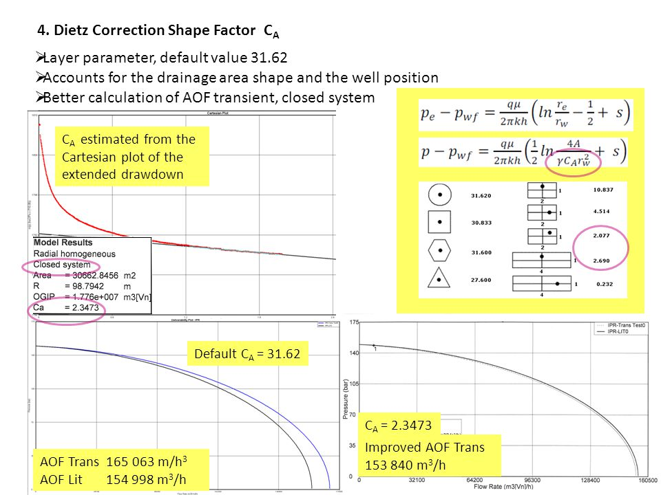 4. Dietz Correction Shape Factor C A  Layer parameter, default value 31.62  Accounts for the drainage area shape and the well position  Better calc