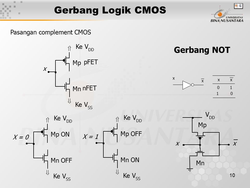 10 Gerbang Logik CMOS Gerbang NOT Ke V DD Mp Mn pFET nFET x Ke V SS Pasangan complement CMOS Ke V DD Mp ON Mn OFF X = 0 Ke V SS Ke V DD Mp OFF Mn ON X
