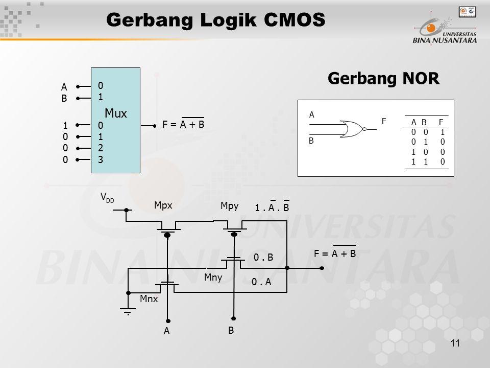11 Gerbang Logik CMOS Gerbang NOR A B F 0 0 1 0 1 0 1 0 0 1 1 0 A B F 01230123 0101 ABAB 10001000 Mux F = A + B Mpx Mpy Mnx Mny A B 1.
