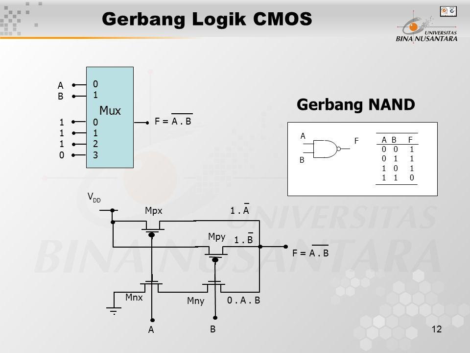 12 Gerbang Logik CMOS Gerbang NAND 01230123 0101 ABAB 11101110 Mux F = A.