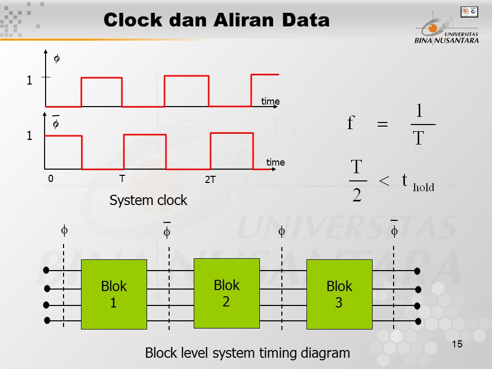 15 Clock dan Aliran Data 1 1 0T 2T   time Blok 1 Blok 2 Blok 3    System clock Block level system timing diagram