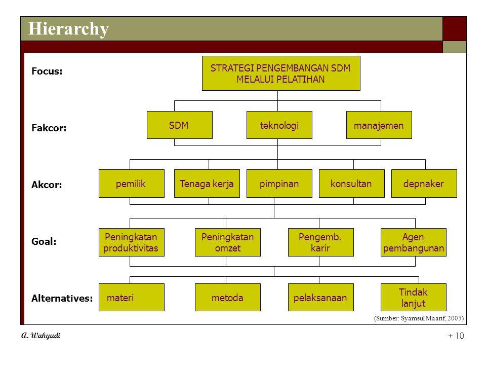 A. Wahyudi + 10 Focus: Fakcor: Akcor: Goal: Alternatives: STRATEGI PENGEMBANGAN SDM MELALUI PELATIHAN SDMteknologimanajemen pemilikTenaga kerjapimpina