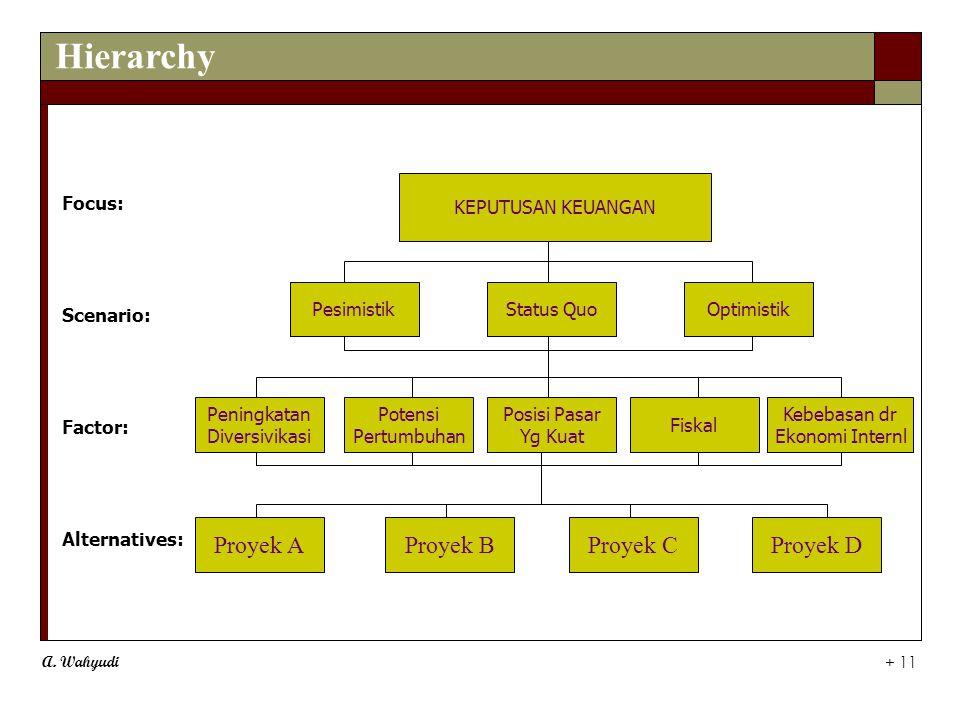 A. Wahyudi + 11 Focus: Scenario: Factor: Alternatives: KEPUTUSAN KEUANGAN PesimistikStatus QuoOptimistik Peningkatan Diversivikasi Potensi Pertumbuhan