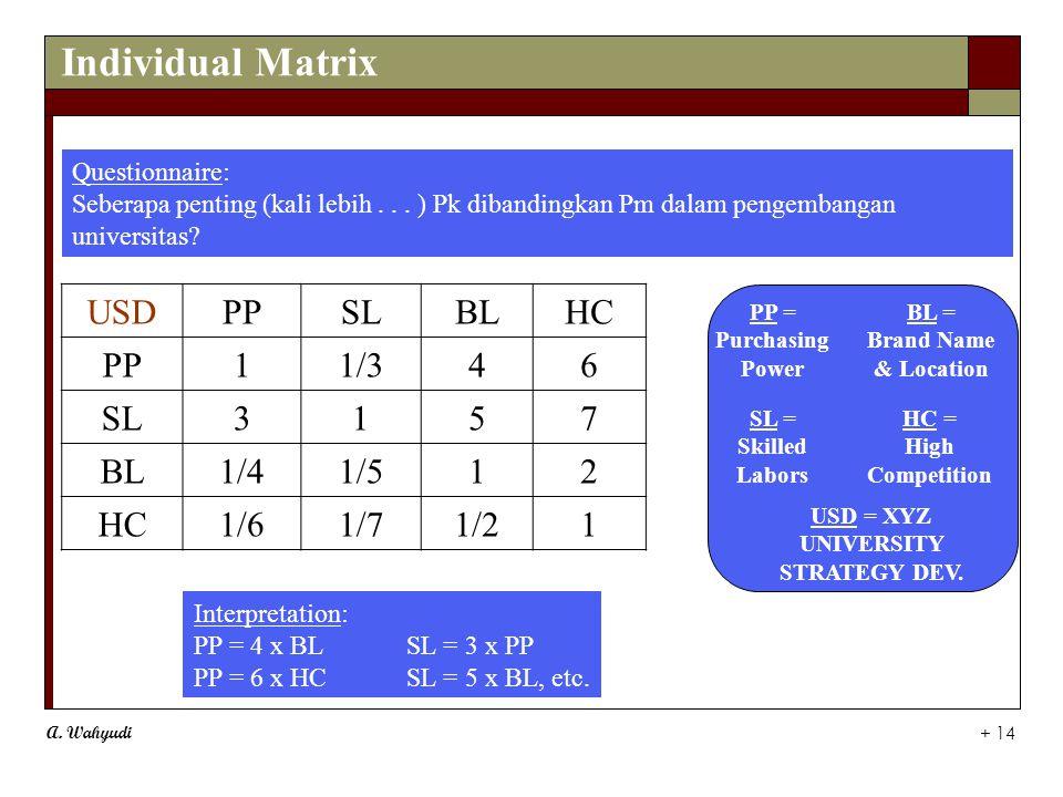 A. Wahyudi + 14 Individual Matrix USDPPSLBLHC PP11/346 SL3157 BL1/41/512 HC1/61/71/21 Interpretation: PP = 4 x BLSL = 3 x PP PP = 6 x HCSL = 5 x BL, e