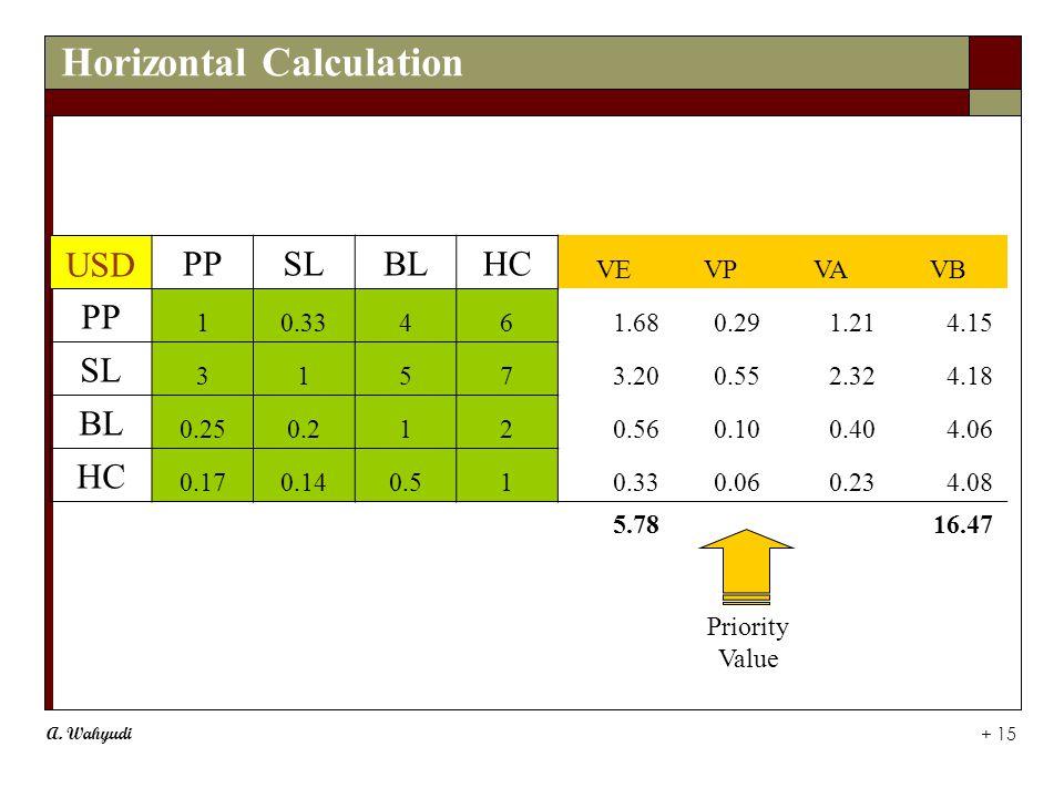 A. Wahyudi + 15 Horizontal Calculation Priority Value USDPPSLBLHC VEVPVAVB PP 10.33461.680.29 1.21 4.15 SL 31573.200.55 2.32 4.18 BL 0.250.2120.560.10