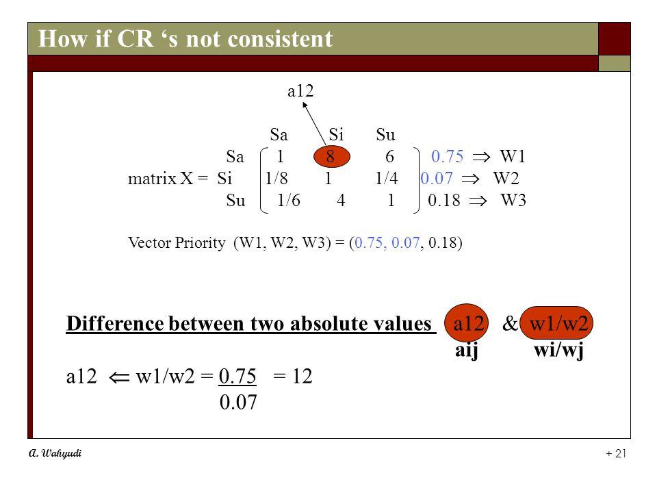 A. Wahyudi + 21 a12 Sa Si Su Sa 1 8 6 0.75  W1 matrix X = Si 1/8 1 1/4 0.07  W2 Su 1/6 4 1 0.18  W3 Vector Priority (W1, W2, W3) = (0.75, 0.07, 0.1