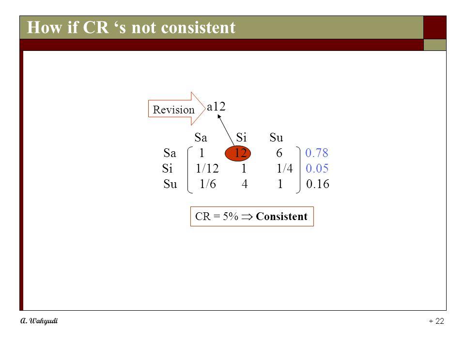 A. Wahyudi + 22 a12 Sa Si Su Sa 1 12 6 0.78 Si 1/12 1 1/4 0.05 Su 1/6 4 1 0.16 Revision CR = 5%  Consistent How if CR 's not consistent