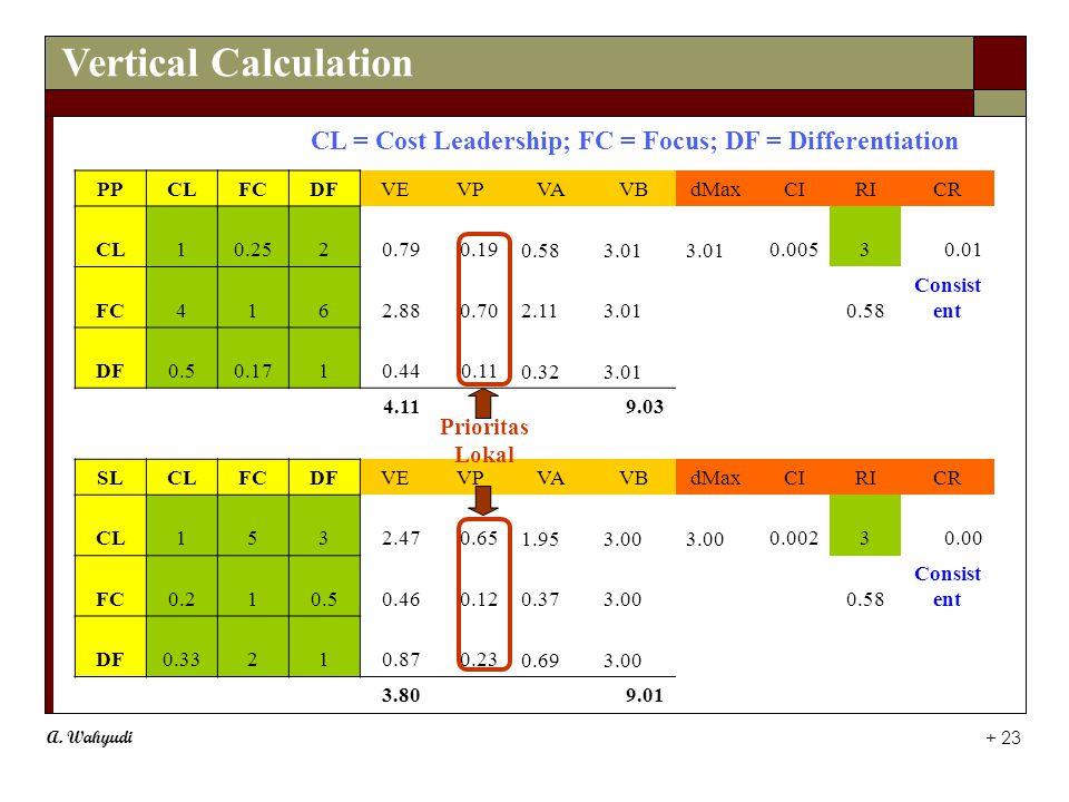 A. Wahyudi + 23 Vertical Calculation PPCLFCDFVEVPVAVBdMaxCIRICR CL10.2520.790.19 0.58 3.01 0.00530.01 FC4162.880.70 2.11 3.010.58 Consist ent DF0.50.1