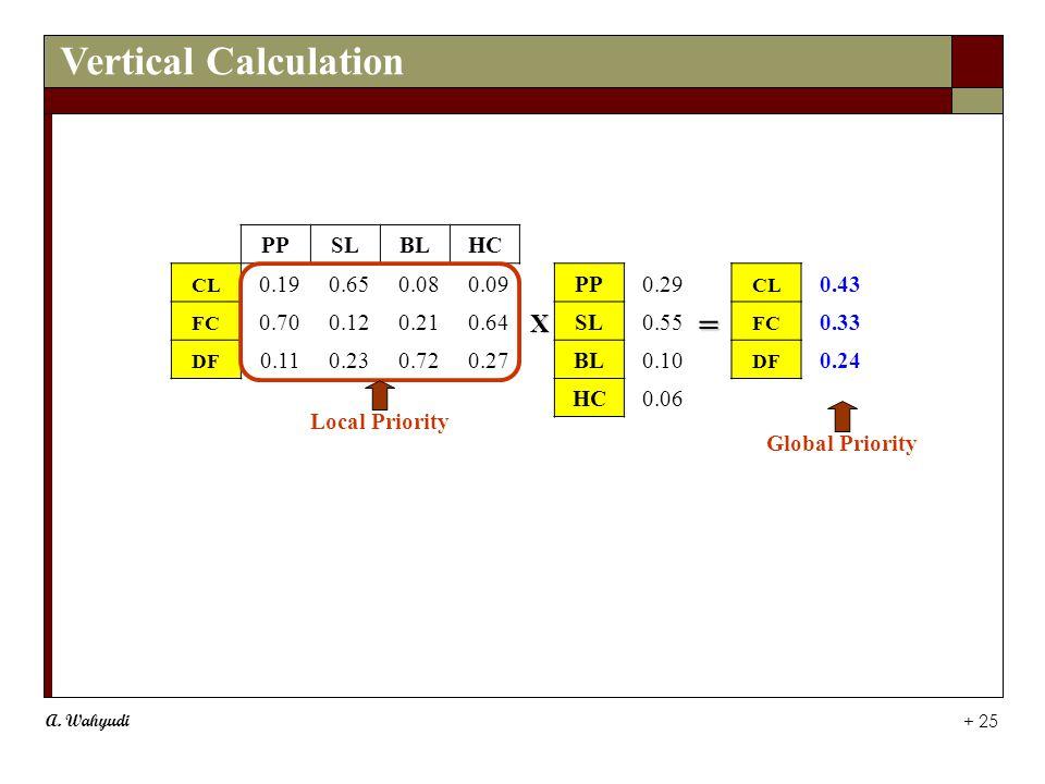 A. Wahyudi + 25 PPSLBLHC CL 0.190.650.080.09PP0.29 CL 0.43 FC 0.700.120.210.64SL0.55 FC 0.33 DF 0.110.230.720.27BL0.10 DF 0.24 HC0.06 Local Priority G
