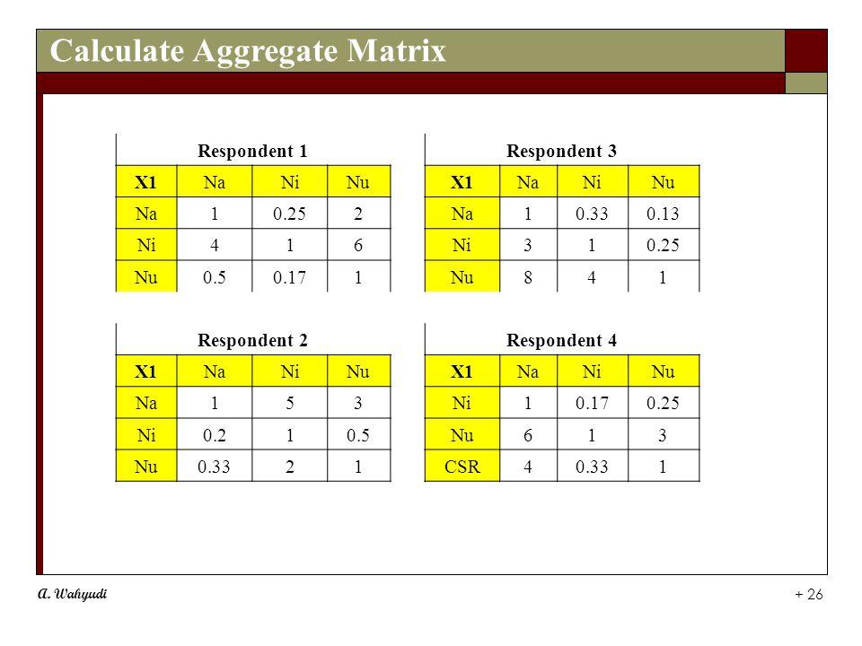 A. Wahyudi + 26 Calculate Aggregate Matrix Respondent 1Respondent 3 X1NaNiNuX1NaNiNu Na10.252Na10.330.13 Ni416 310.25 Nu0.50.171Nu841 Respondent 2Resp