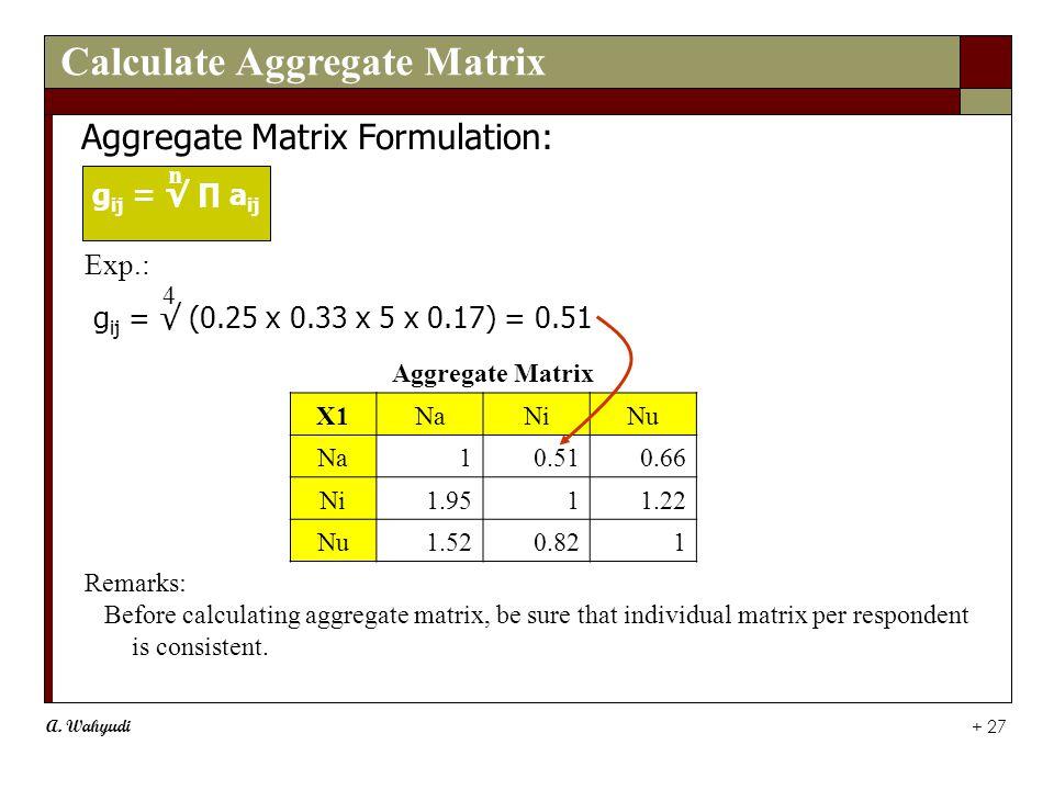 A. Wahyudi + 27 Aggregate Matrix X1NaNiNu Na10.510.66 Ni1.9511.22 Nu1.520.821 Aggregate Matrix Formulation: g ij = √ ∏ a ij Remarks: Before calculatin